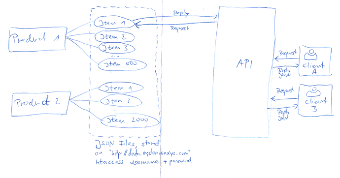 Possible to use tyk for data API? - Setting up Tyk - Tyk Community Forum